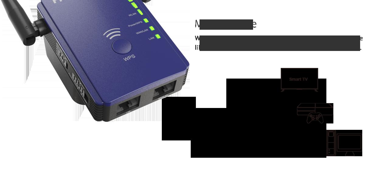 Coredy Wi-Fi Extender Setup