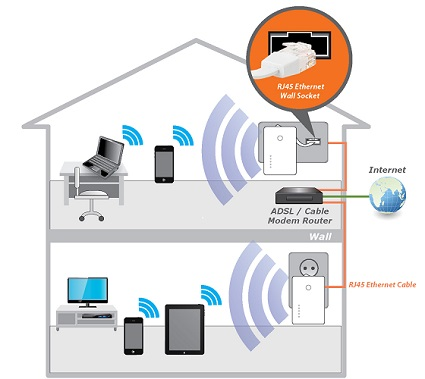 Wavlink wifi extender setup